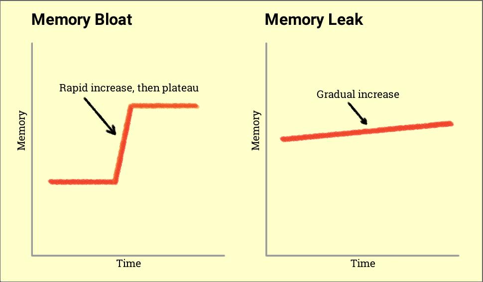 bloat chart